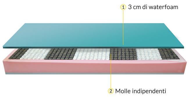Profilo e caratteristiche del materasso