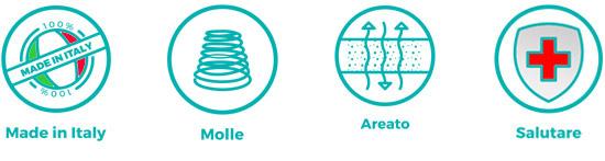Caratteristiche materasso a molla