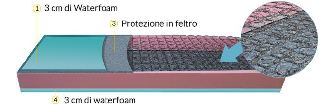 Profilo e caratteristiche materasso a molla